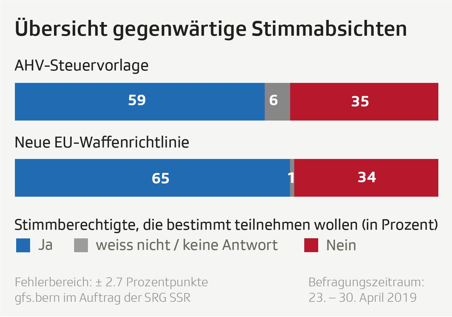 Grafik zeigt die Übersicht über die Stimmabsichten