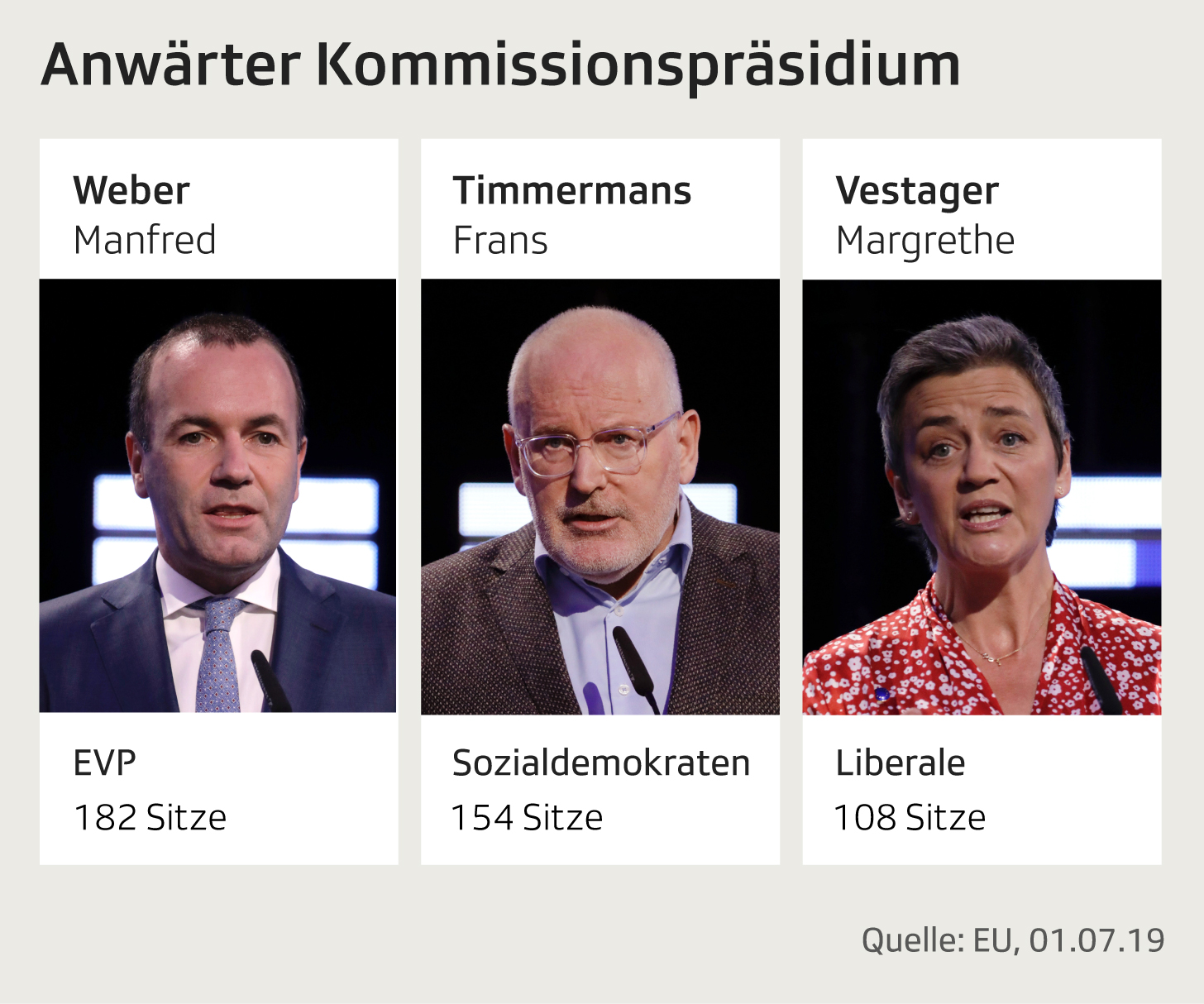 Spitzenkandidaten mit Ambitionen aufs Kommissionspräsidium