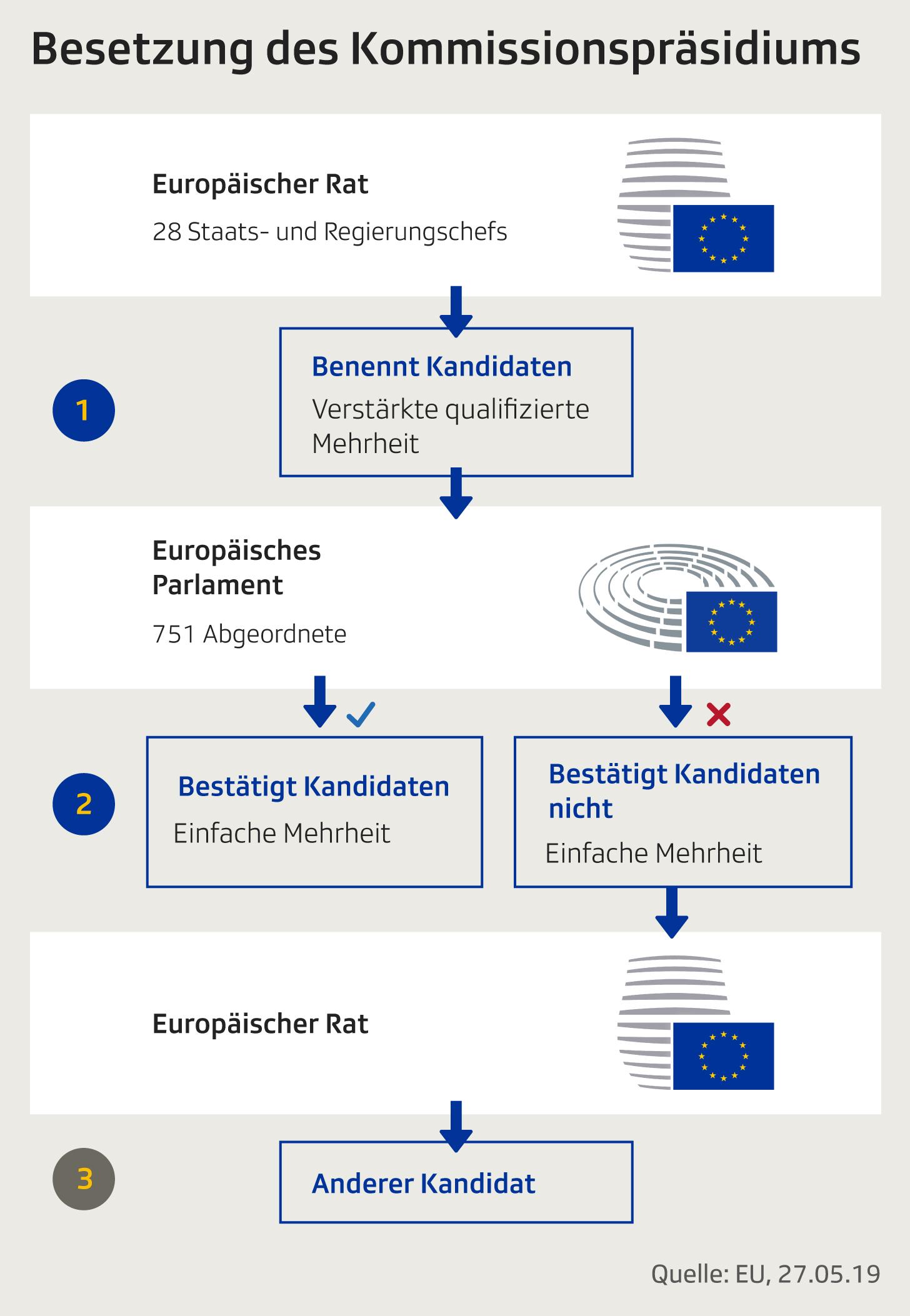 Prozedere zur Wahl des EU.Kommissionspräsidenten