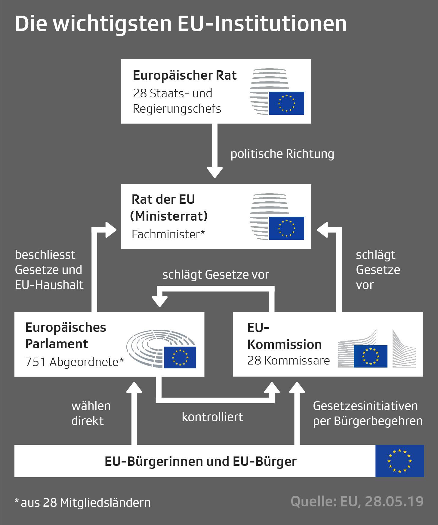 Grafik mit den wichtigsten Institutionen der EU