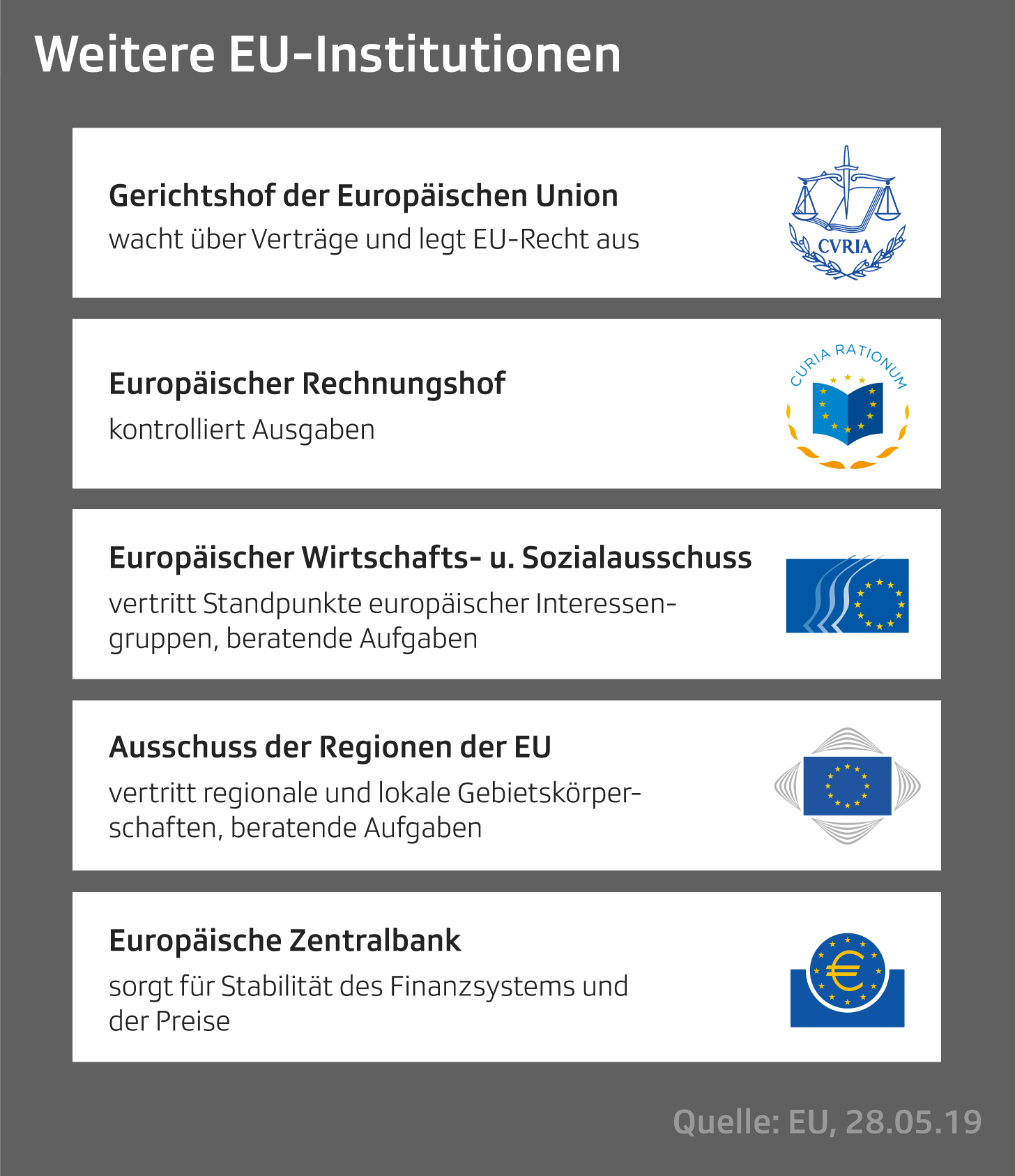 Grafik mit Institutionen der EU