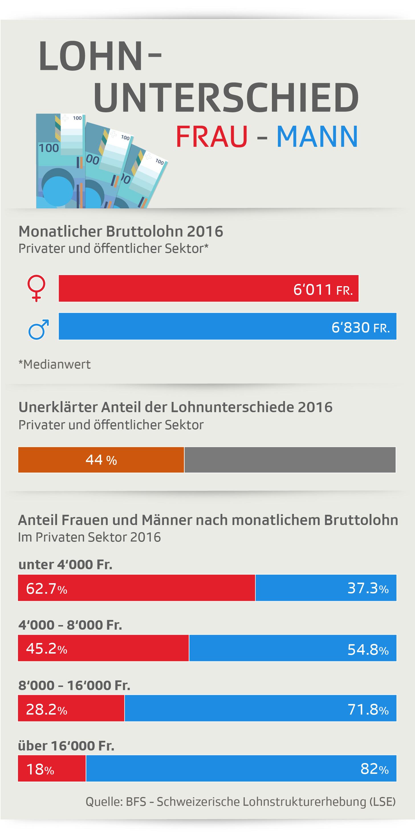 Lohnunterschiede zwischen Mann und Frau in der Schweiz