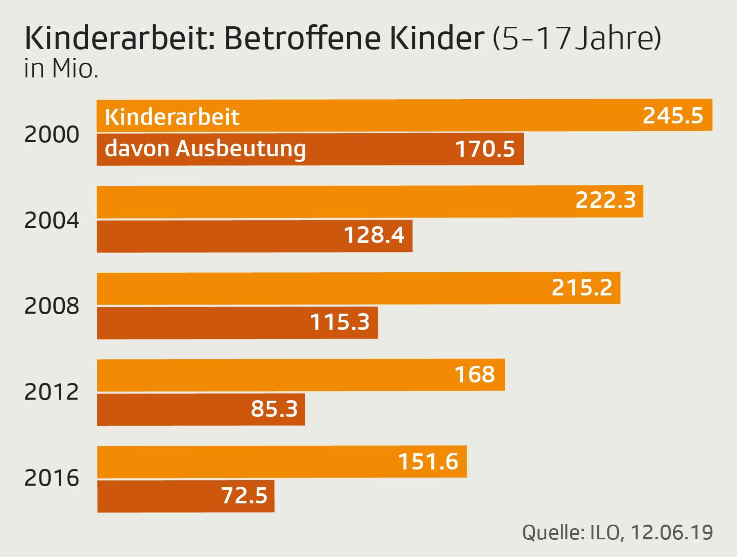 Grafik zeigt Anzahl von Kindern, die arbeiten müssen