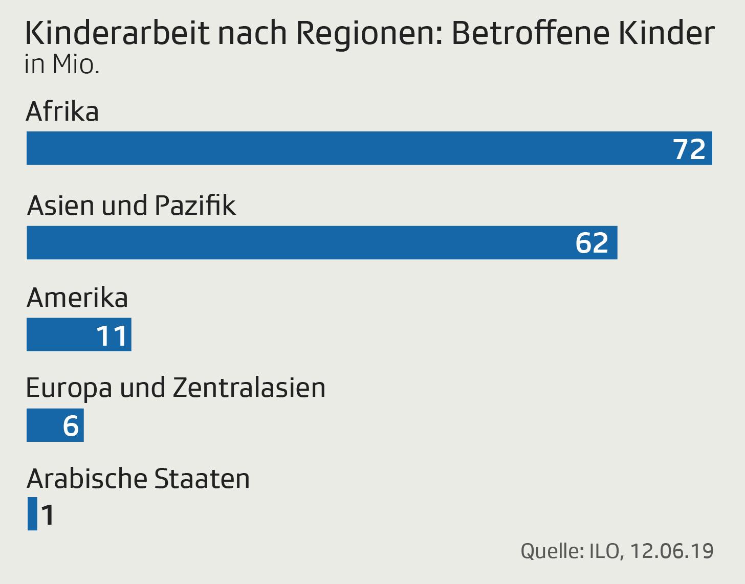 Grafik zeigt Anzahl von Kindern, die arbeiten müssen nach Region