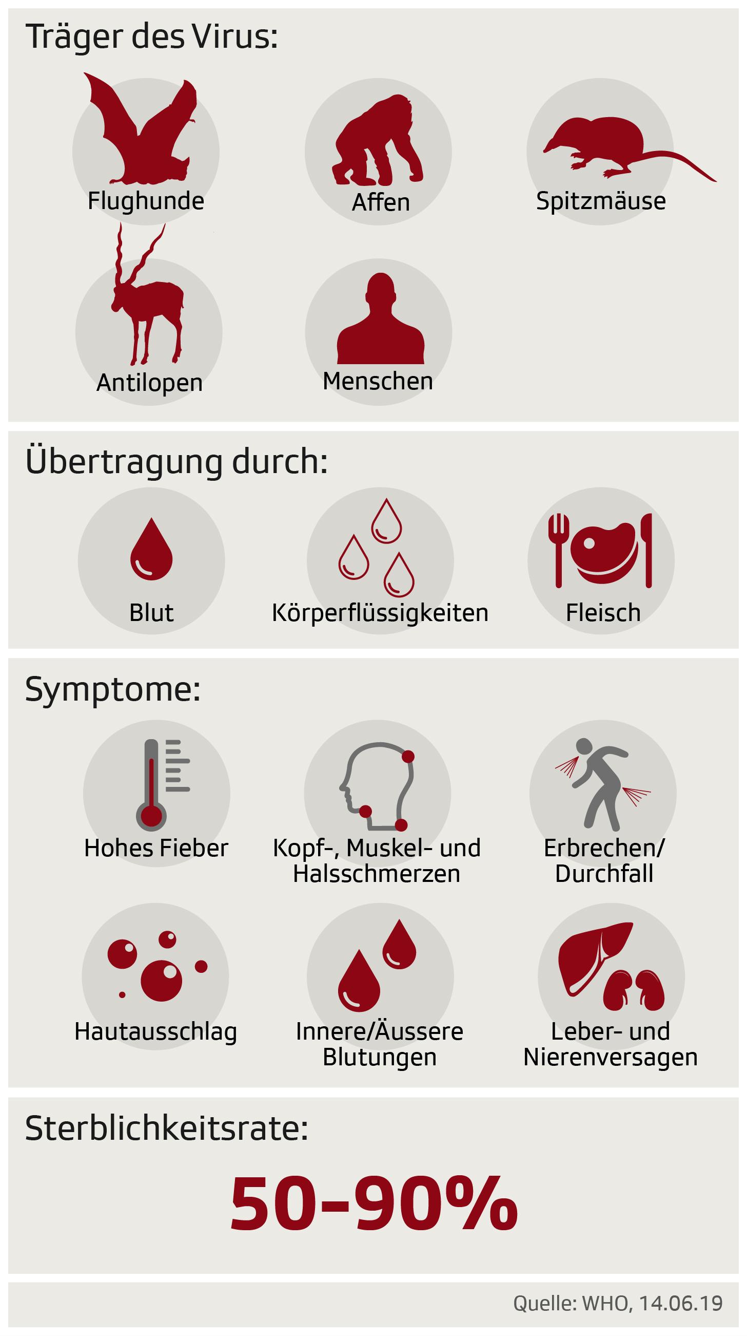 Grafik zeigt die Ansteckungsrisiken durch Ebola