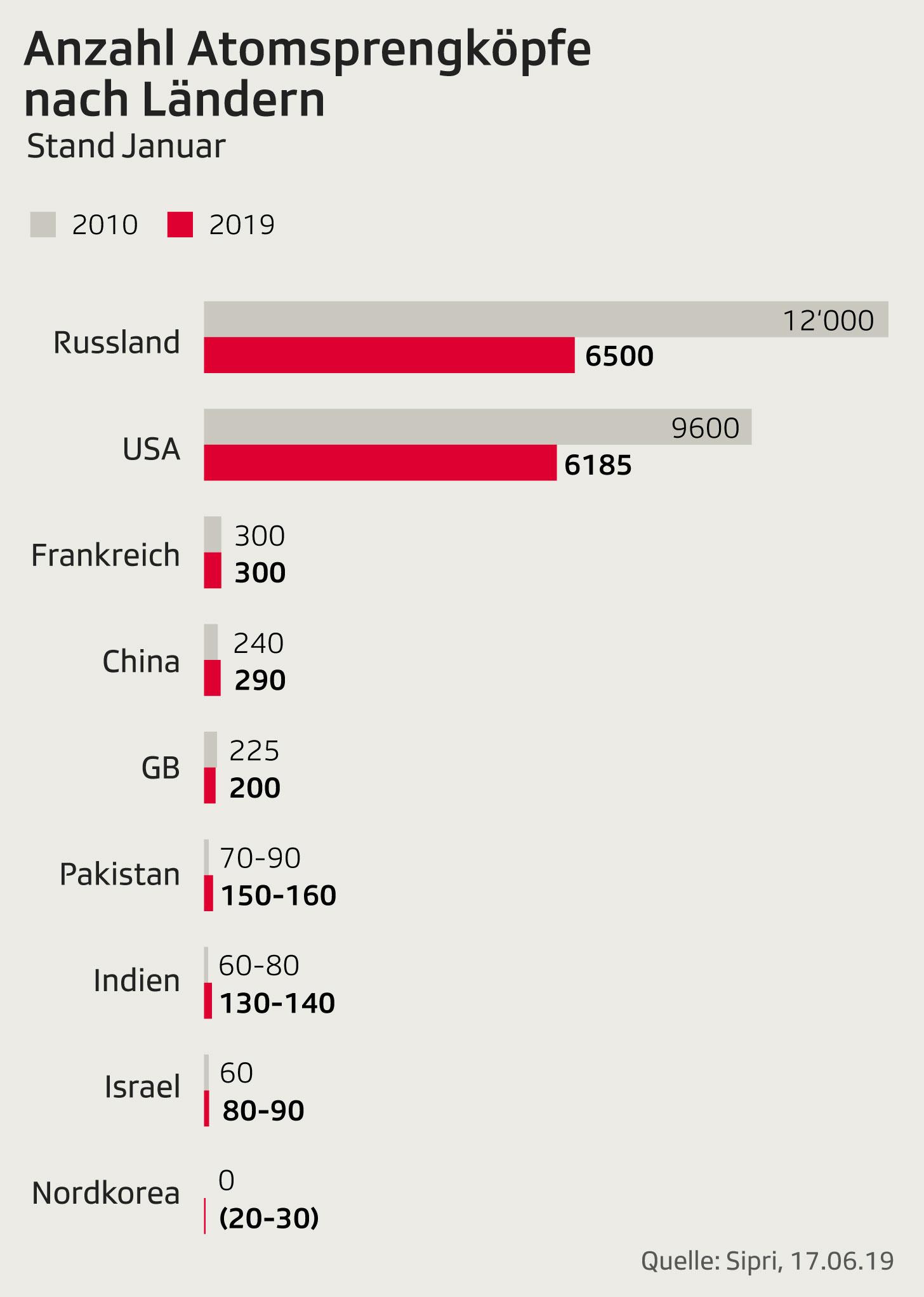 Grafik zeigt Anzahl der Atomsprengköpfe pro Land