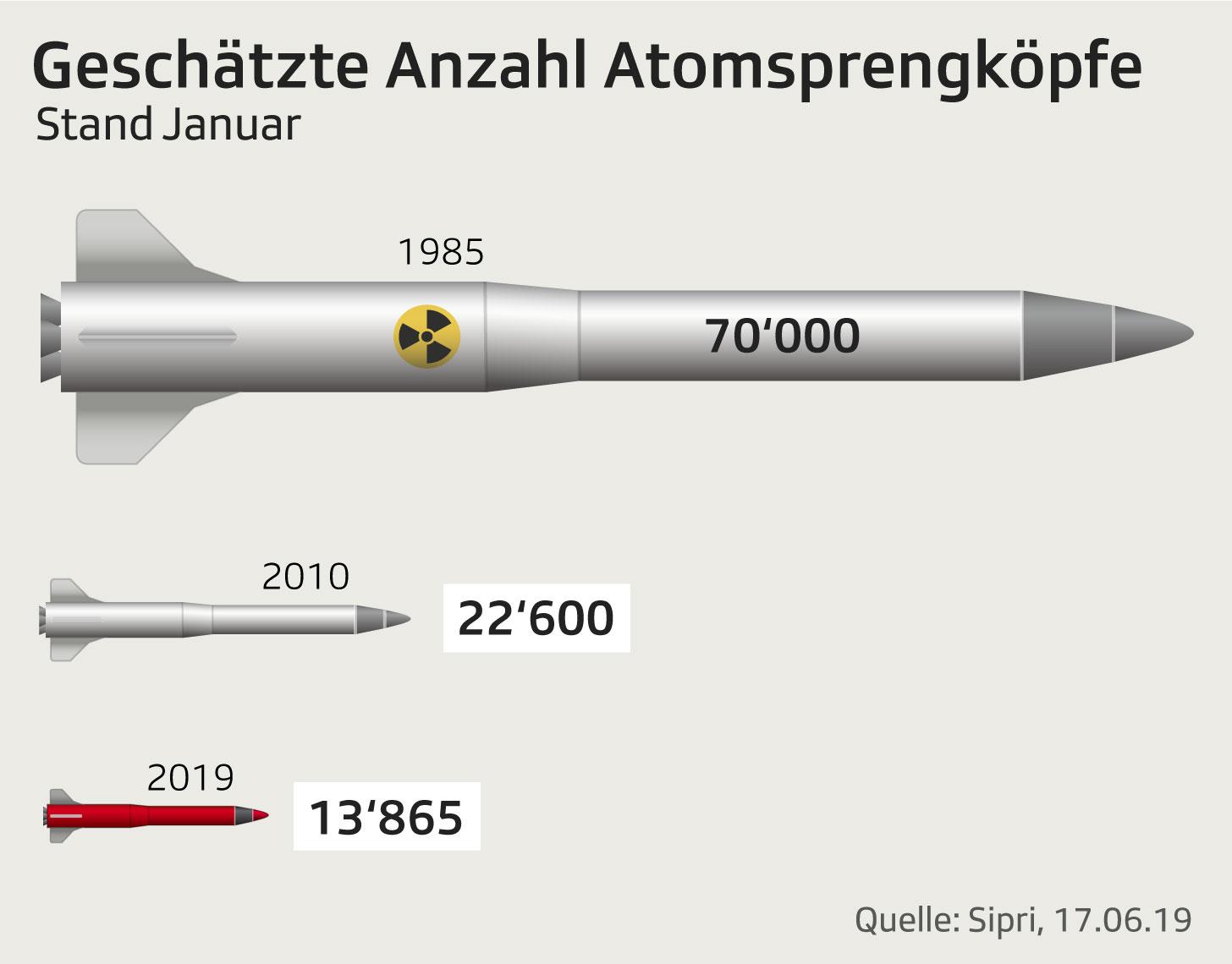 Grafik zeigt Anzahl der Atomsprengköpfe weltweit