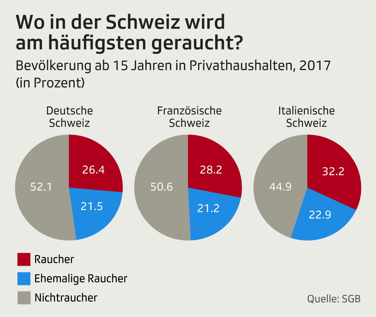 Wie viel wird in der Schweiz geraucht