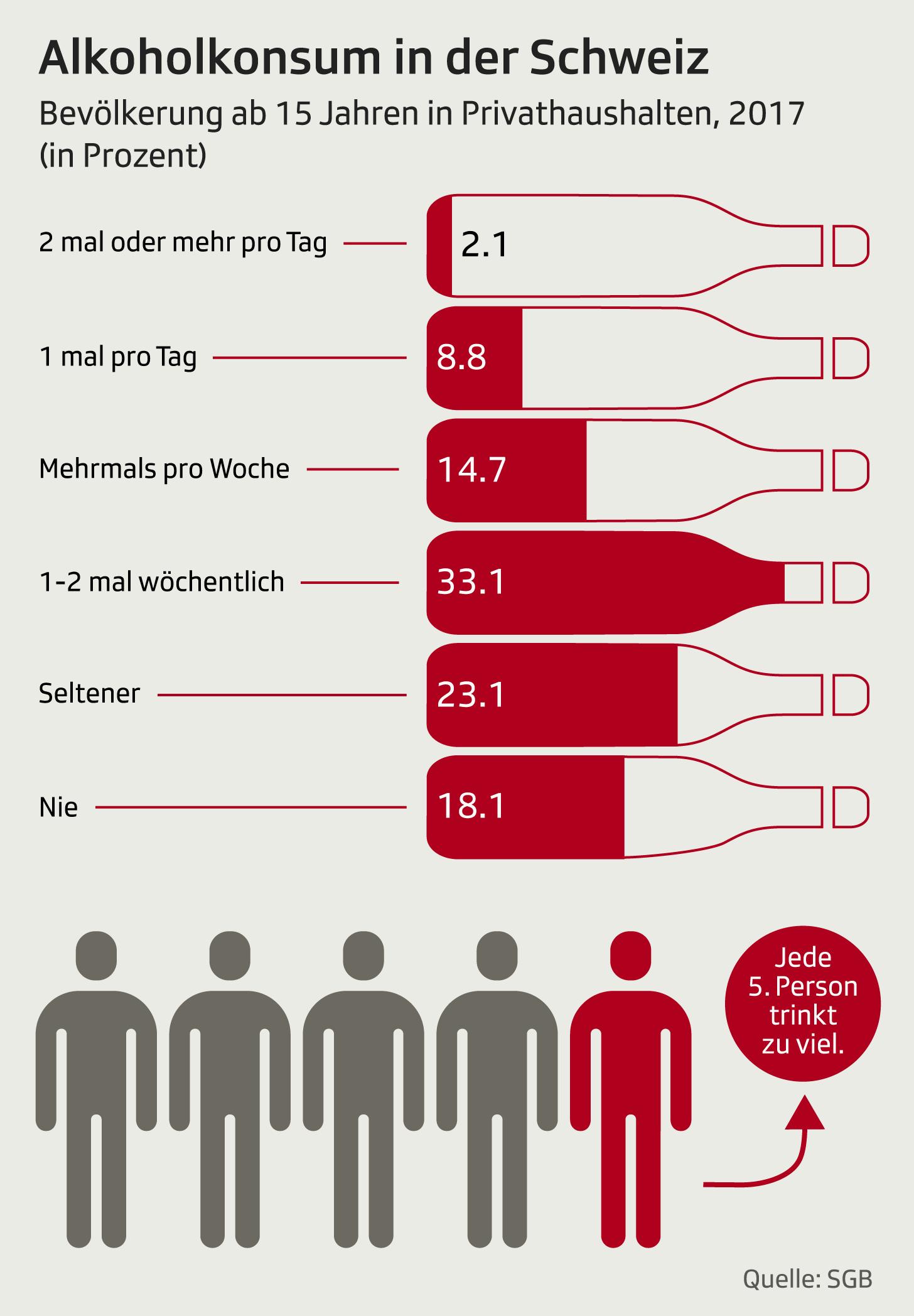 Alkoholkonsum Schweiz