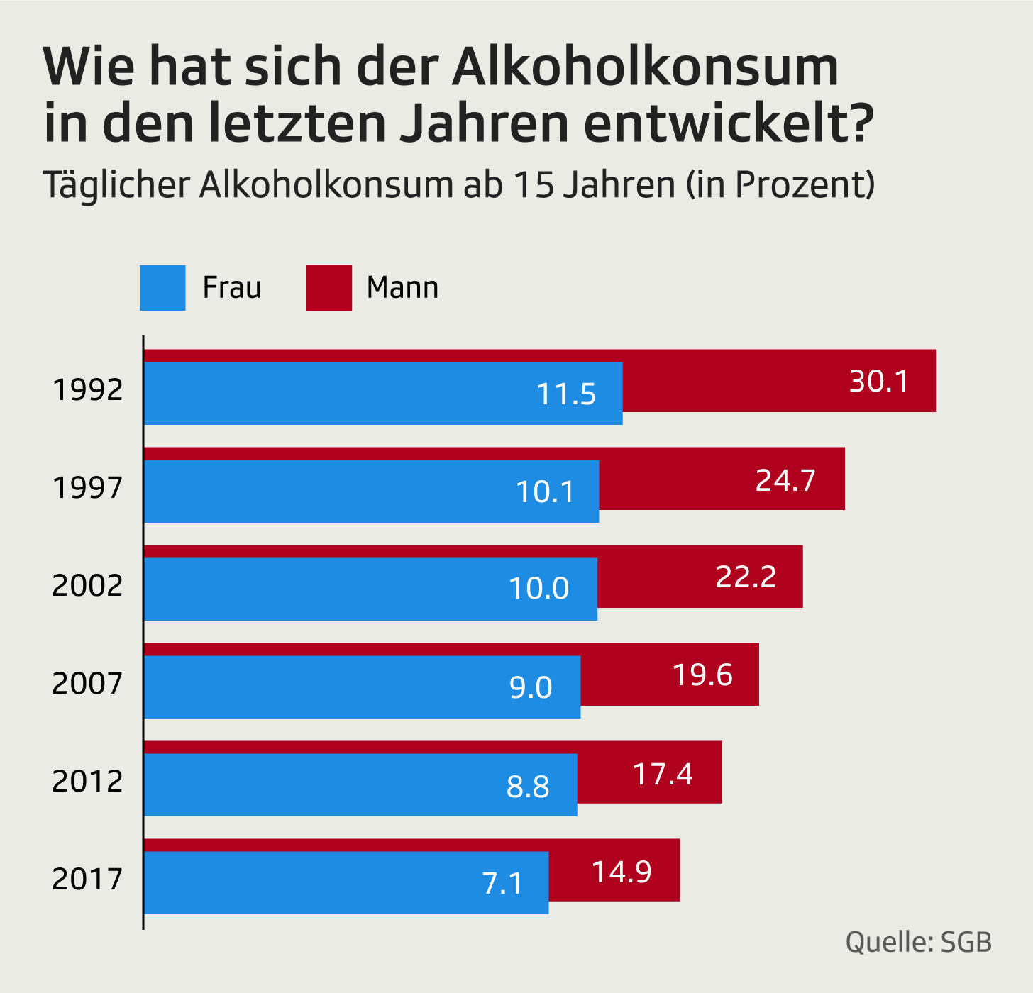 Entwicklung Alkoholkonsum