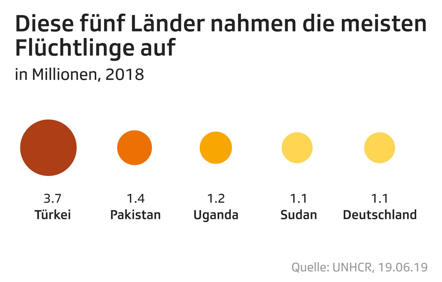 Diese fünf Länder nahmen die meisten Flüchtlinge auf