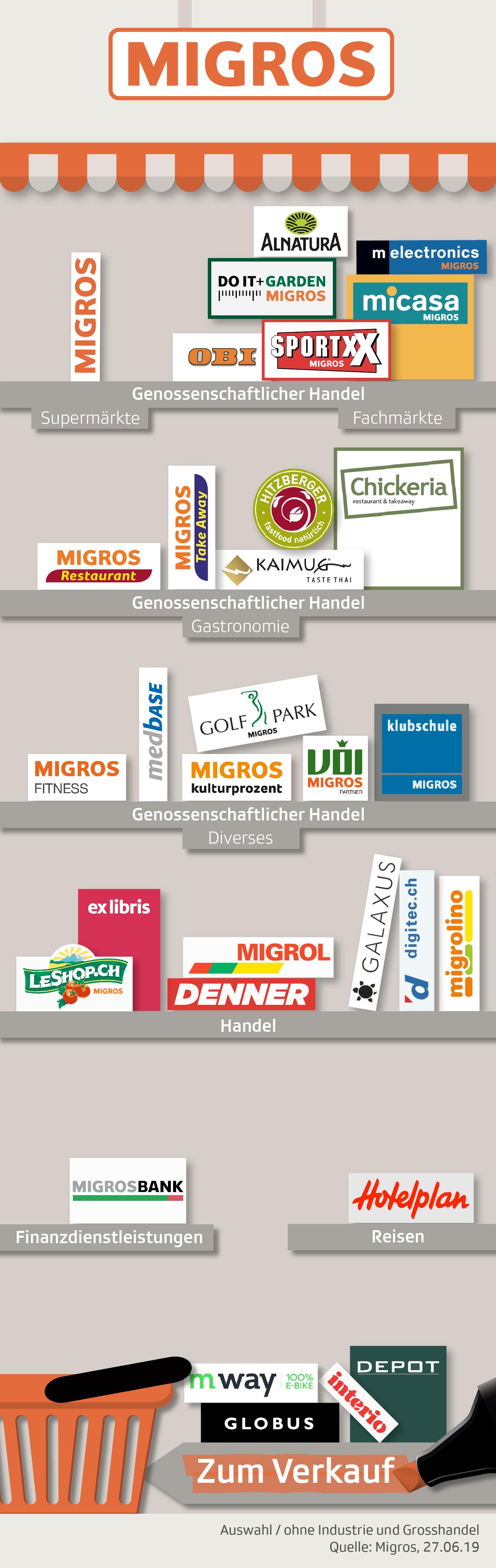 Unternehmen Migros