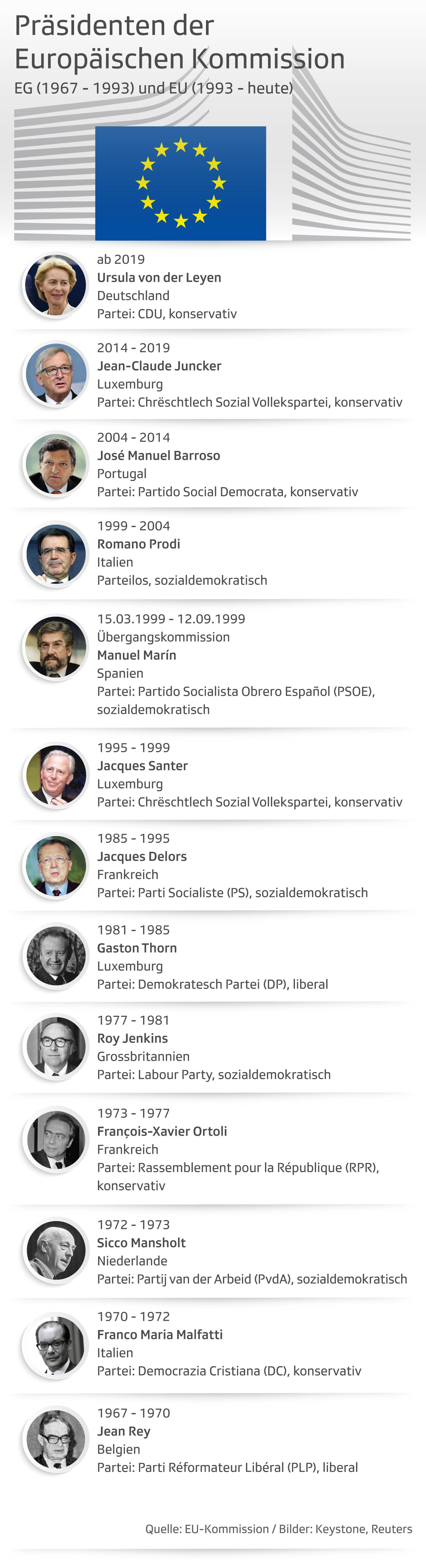 Grafik zeigt alle EG- bzw. EU-Kommissionspräsidenten seit 1967