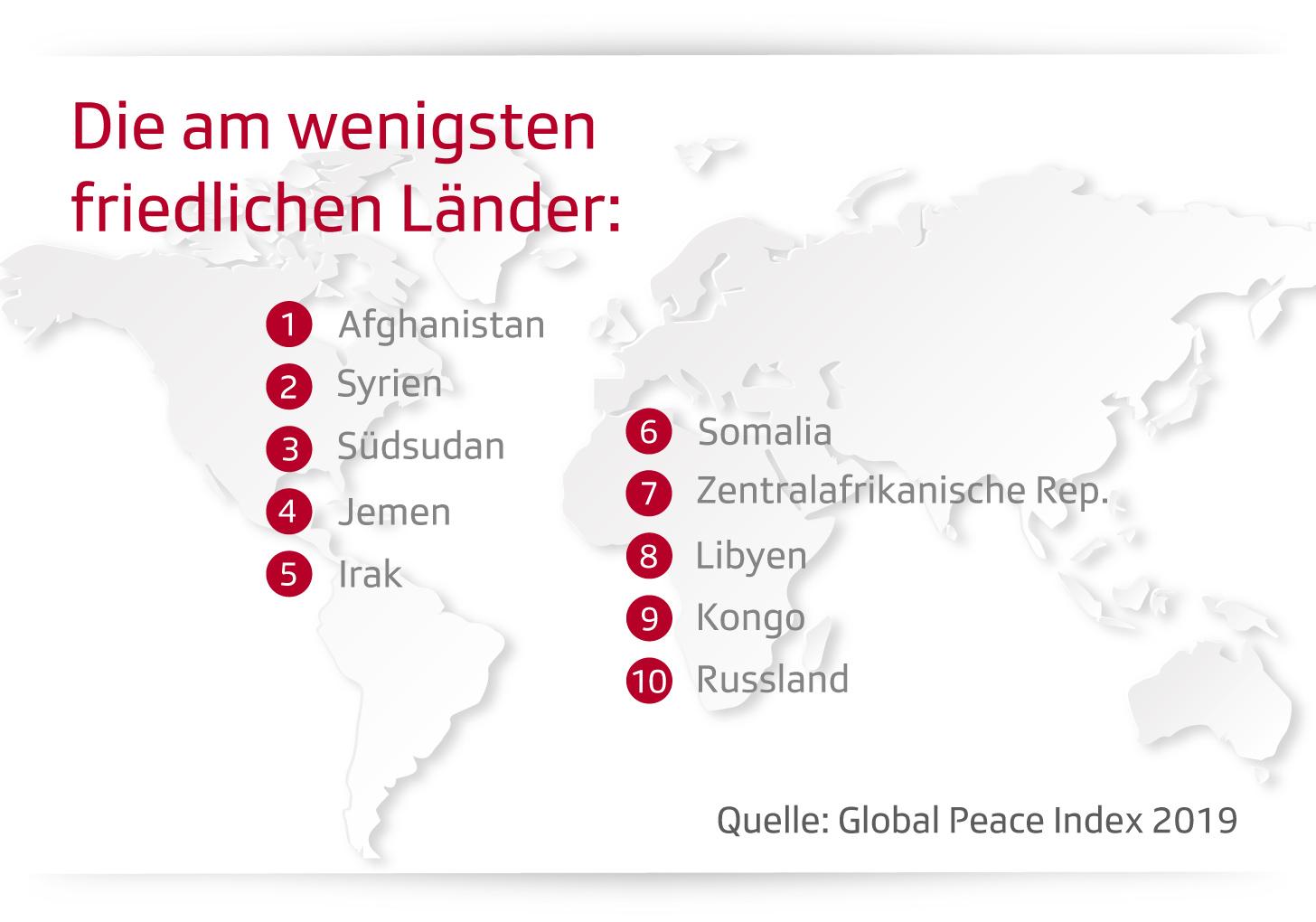 Grafik zeigt Liste der am wenigsten friedlichen Länder