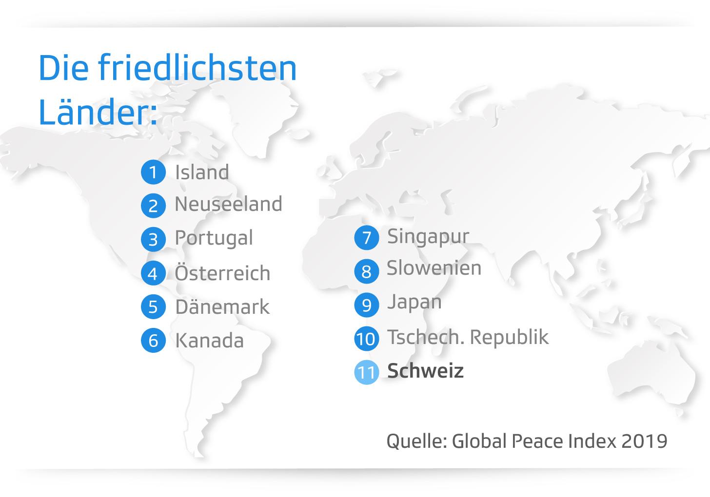 Grafik zeigt Liste der friedlichsten Länder
