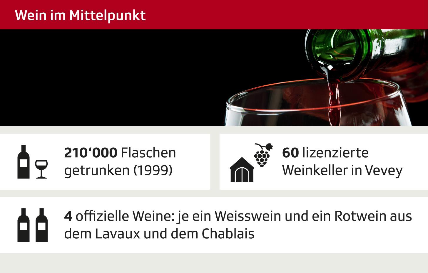 Zahlen zum Wein