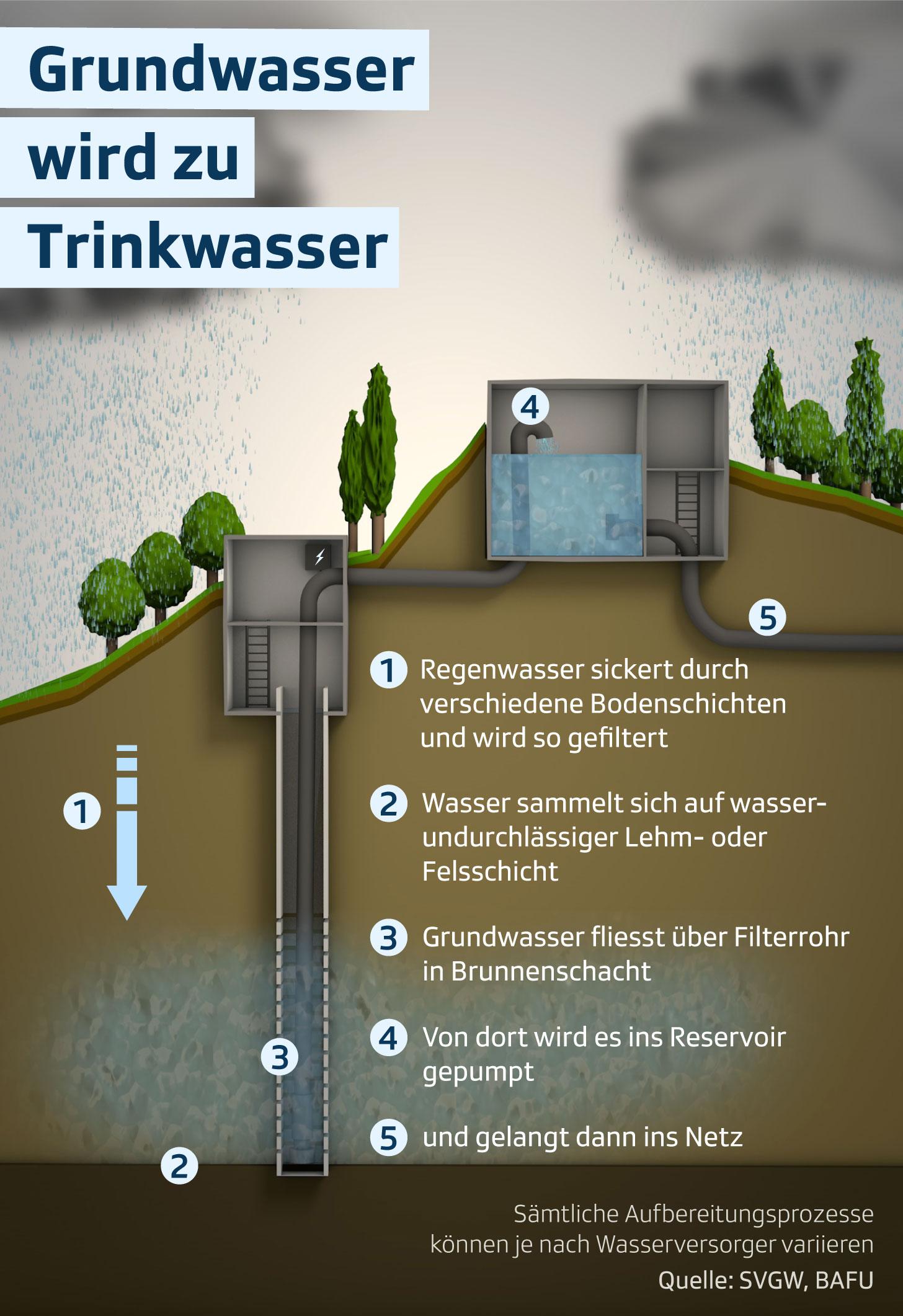 GrundwasserTrinkwasser