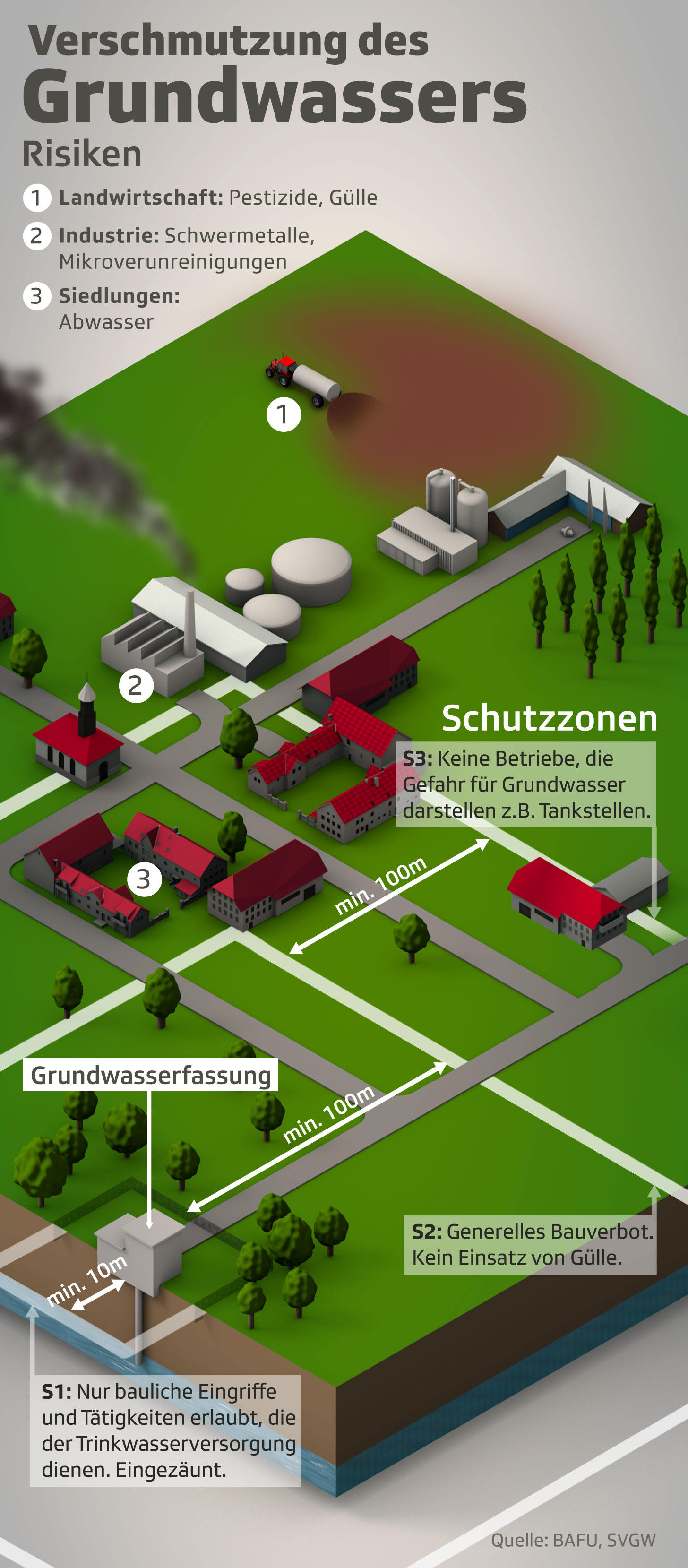 Grundwasserverschmutzung