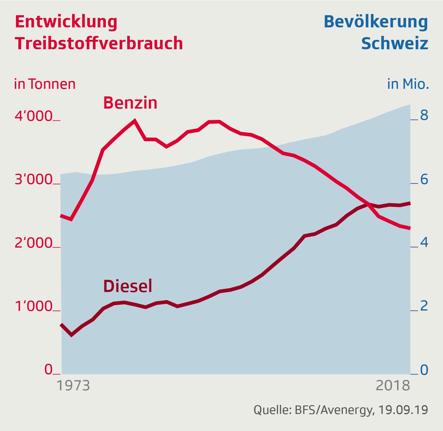 Entwicklung Treibstoffverbrauch