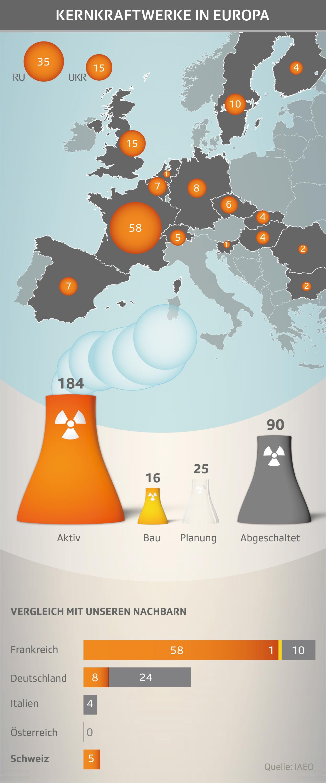 Kernkraftwerke in Europa