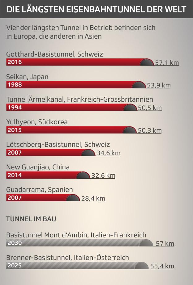 Rekord-Tunnel im Längenvergleich
