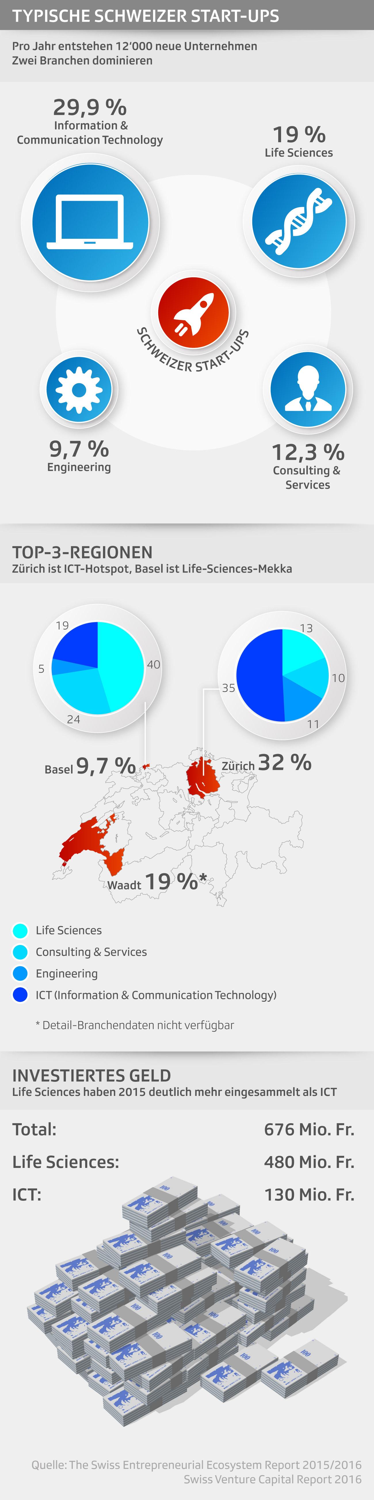 Grafik Schweizer Start-ups