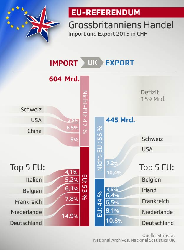 Grossbritanniens Handel