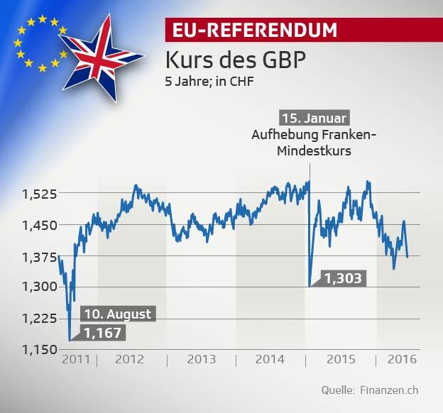 Pfund im Vergleich zum Schweizer Franken