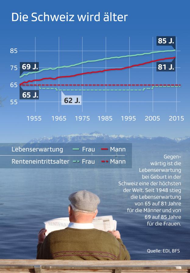 Die Schweiz wird älter