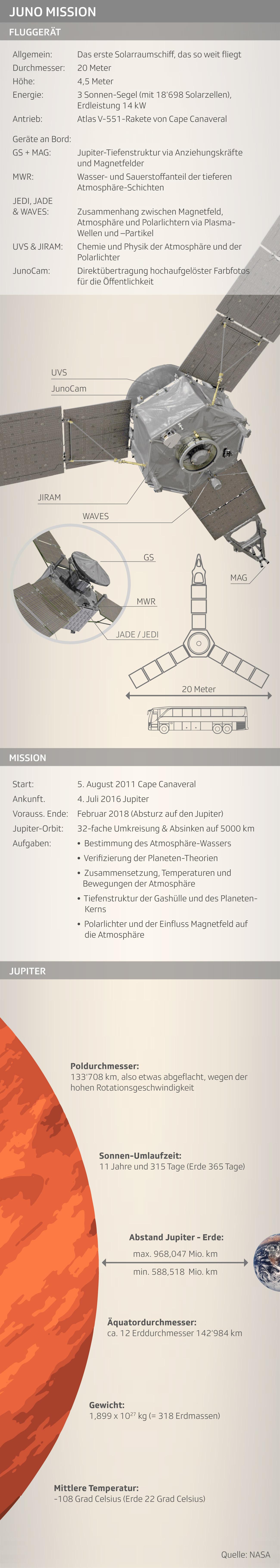 Juno-Mission