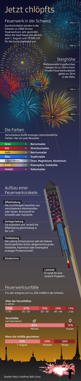 Grafik Feuerwerk