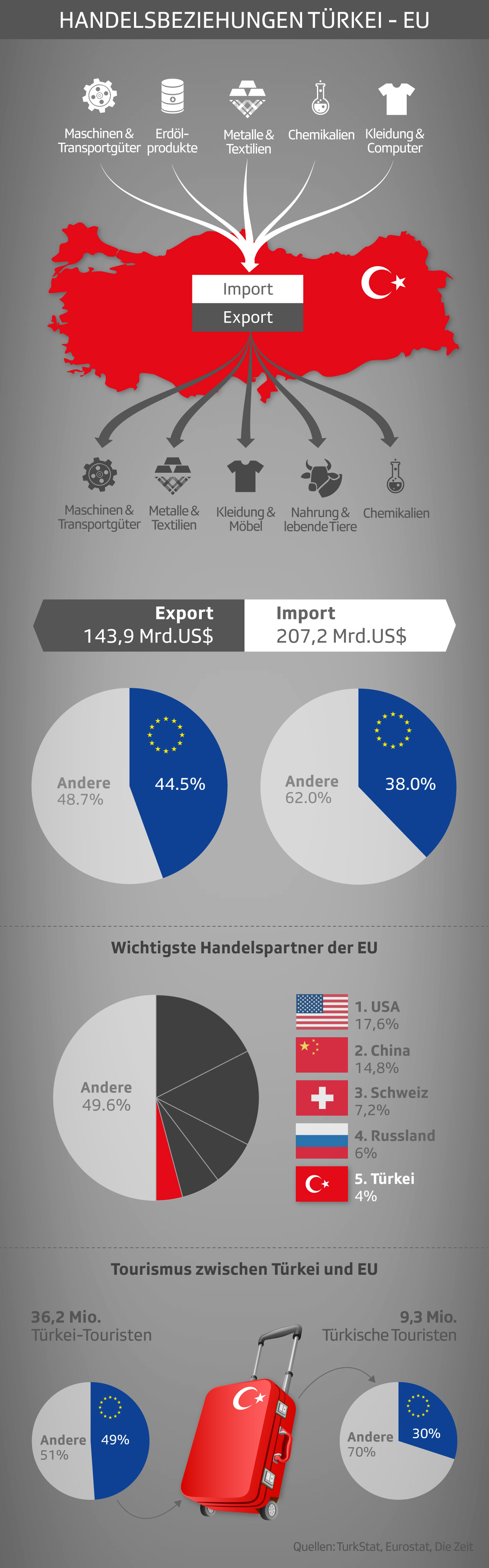 Die Handelsbeziehungen zwischen der EU und der Türkei