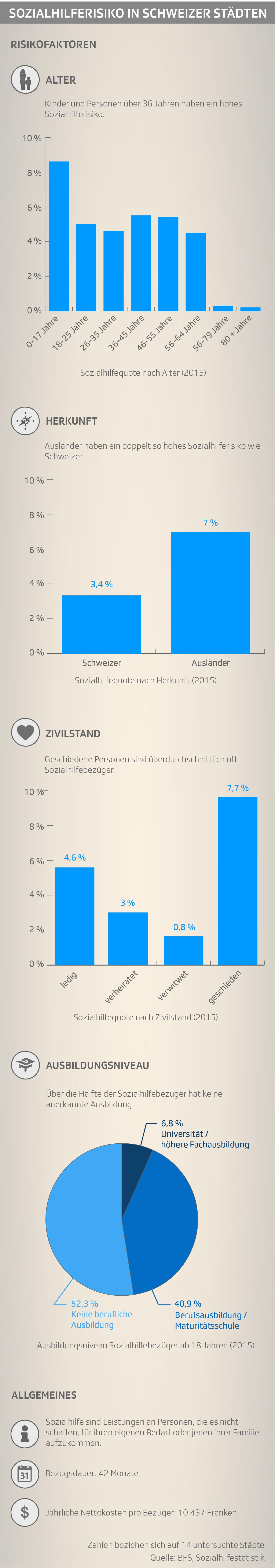 Sozialhilferisiko in Schweizer Städten