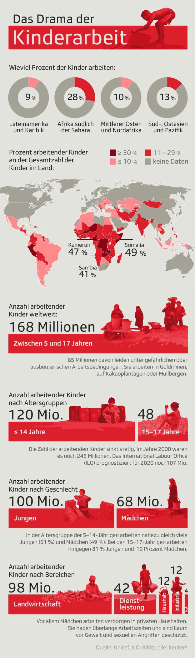 Über 150 Mio. Kinder müssen weltweit arbeiten
