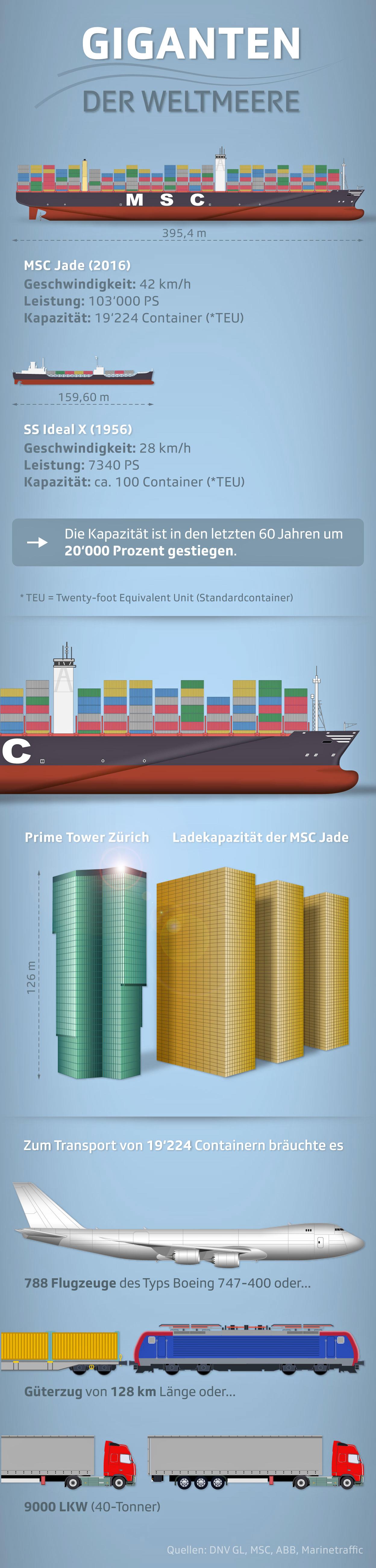 Grafik Frachtschiffe