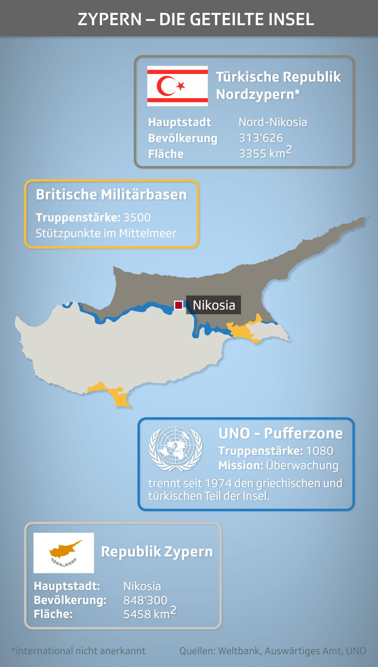Grafik Zypern