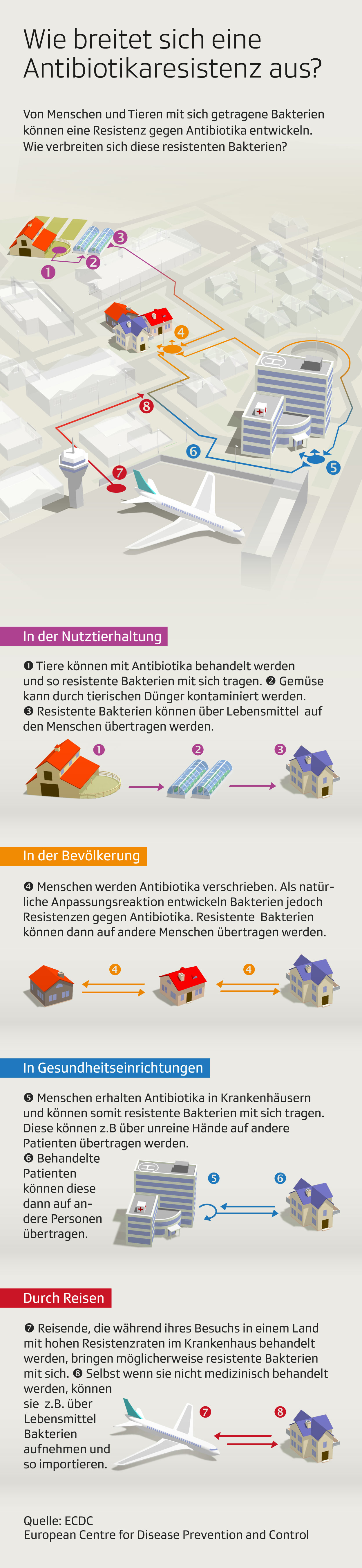 Grafik Antibiotikaresistenz