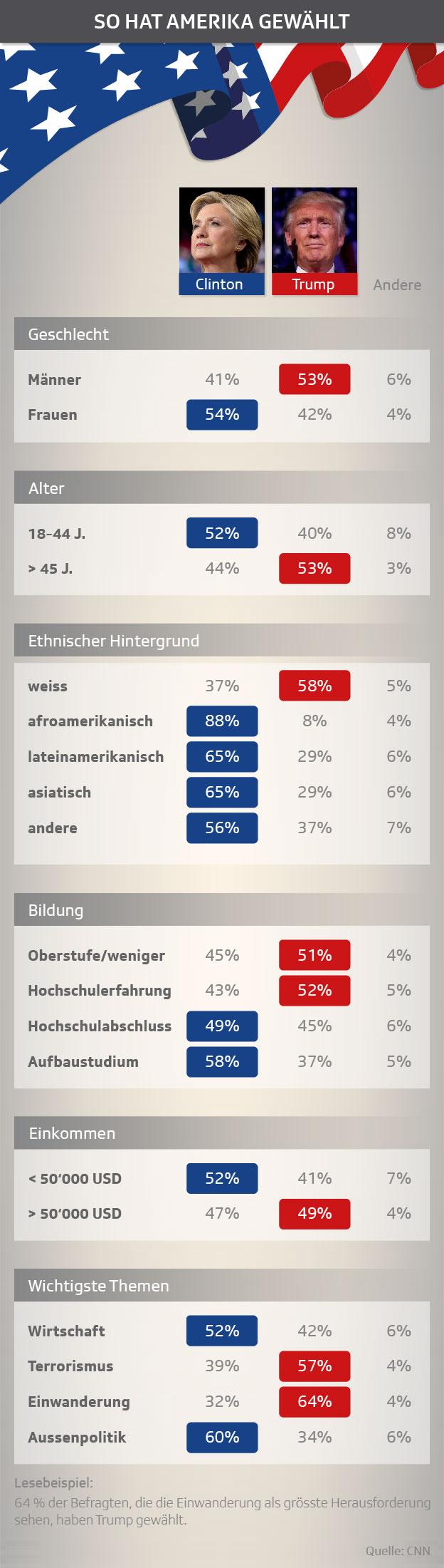 Infografik_So hat Amerika gewählt