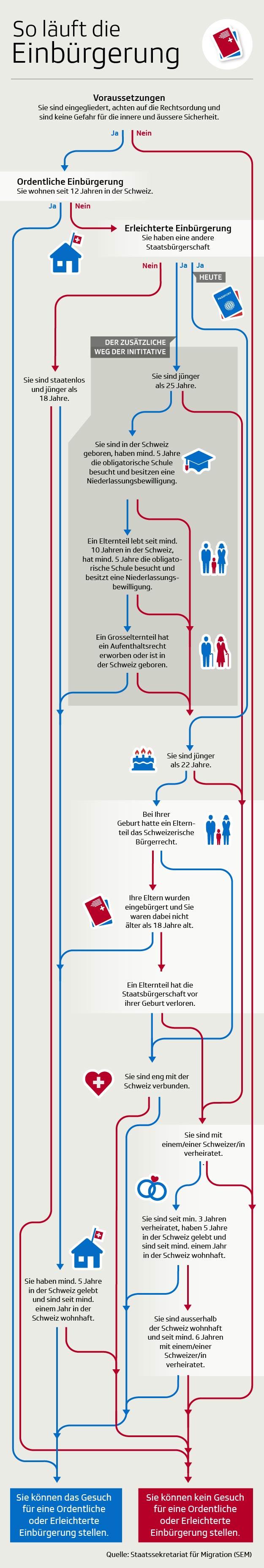 So funktioniert die Einbürgerung