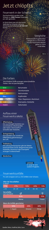 Infografik Feuerwerk