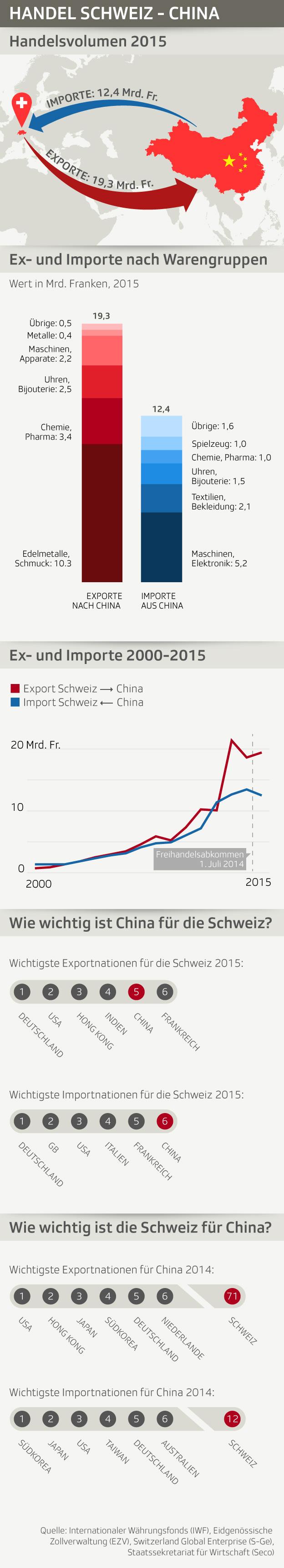 Handelsvolumen und Warengruppen des Handels zwischen Schweiz und China