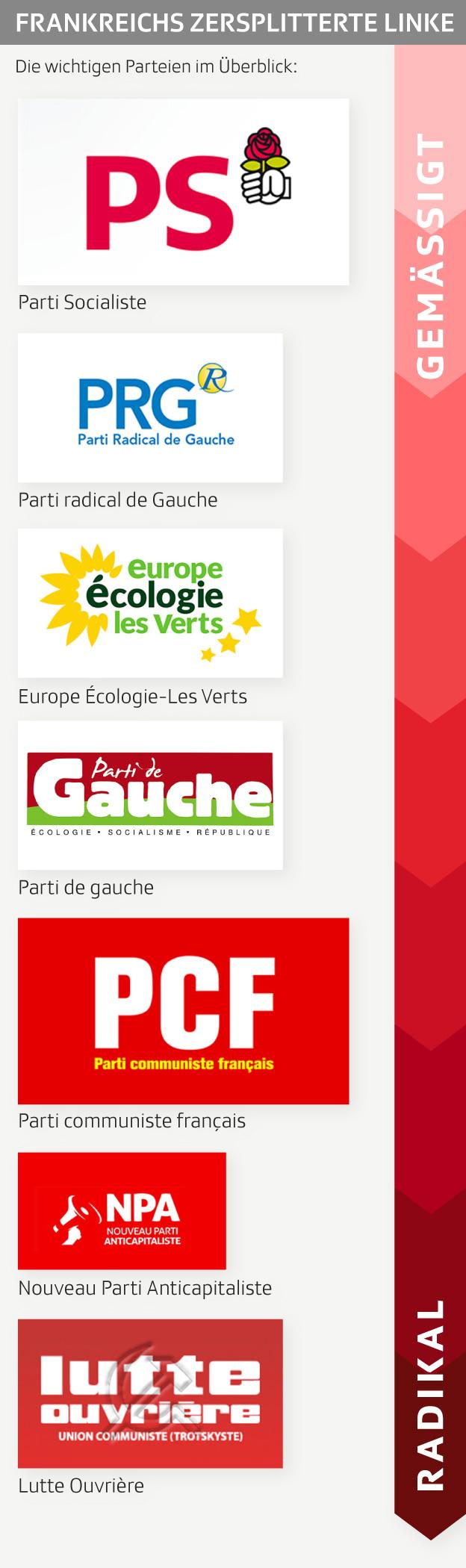 Grafik zeigt die Logos der Linksparteien in Frankreich