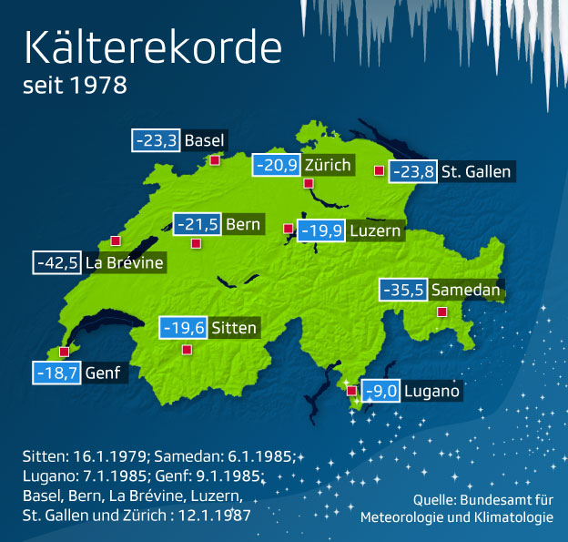 Grafik Kälterekorde