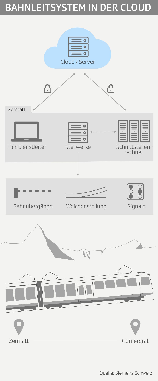 Betriebsleitsystem Gornergratbahn
