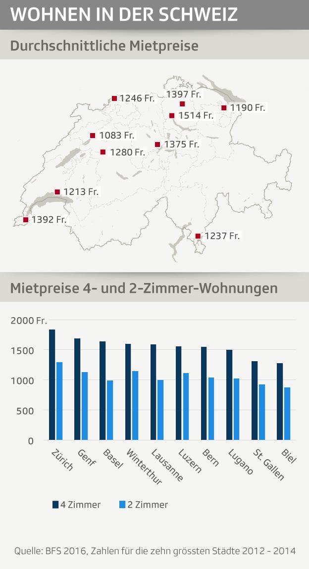 Mietpreise Schweiz