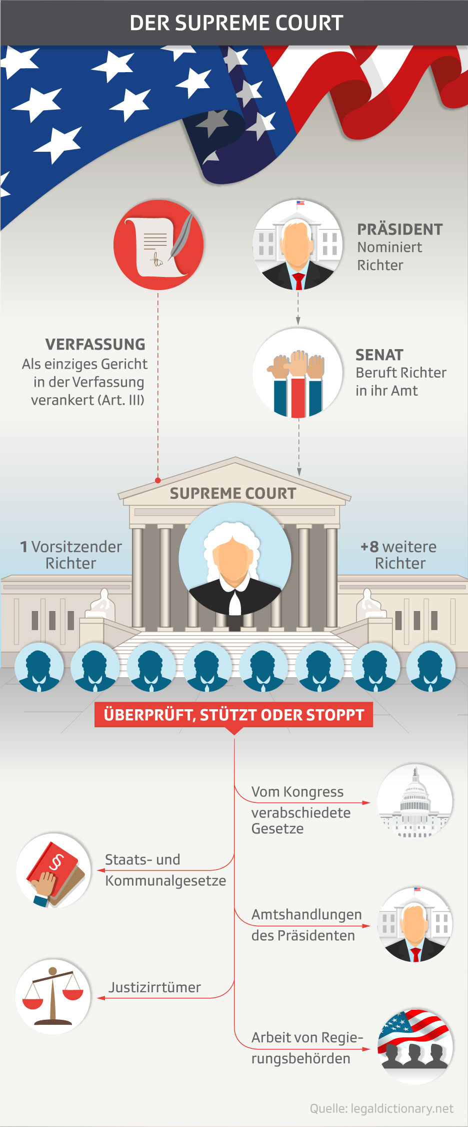 So funktioniert der Supreme Court