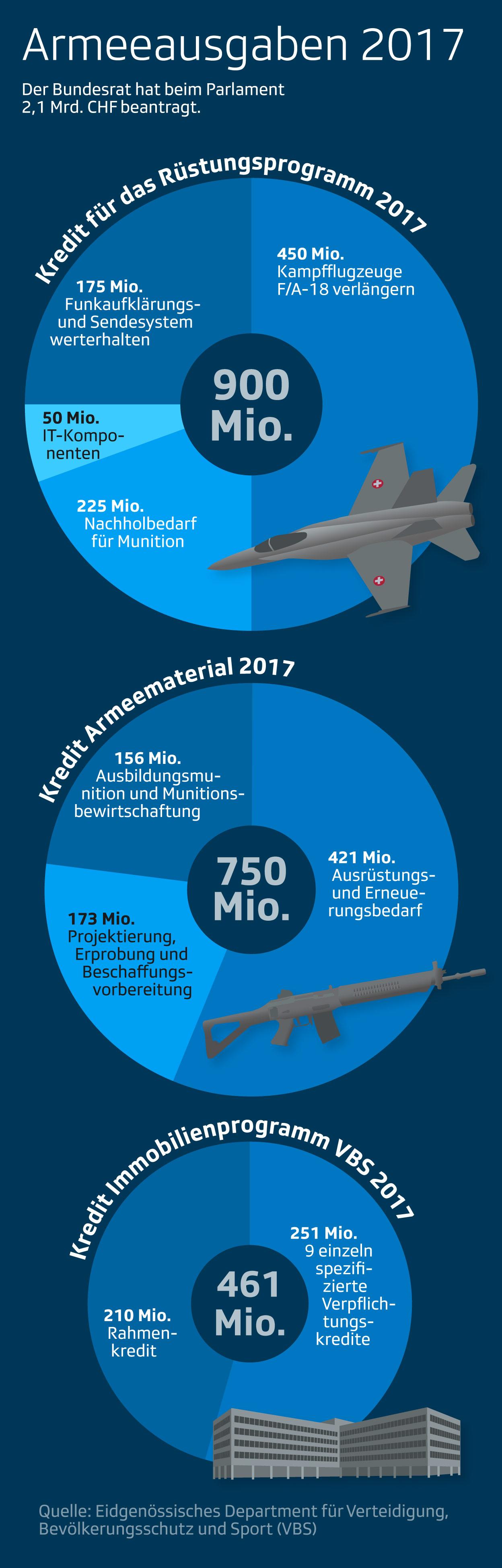 Armeeausgaben 2017