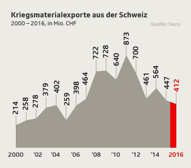 Infografik Kriegsmaterial-Exporte seit 2000