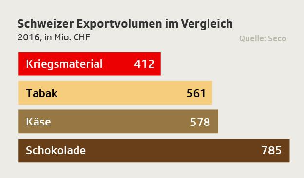 Rüstungsgüterexporte 2016 im Vergleich mit Milch, Schokolade und Tabak