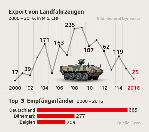 Kriegsmaterialexporte KM 6 (Panzer- und Landfahrzeuge) seit 2000